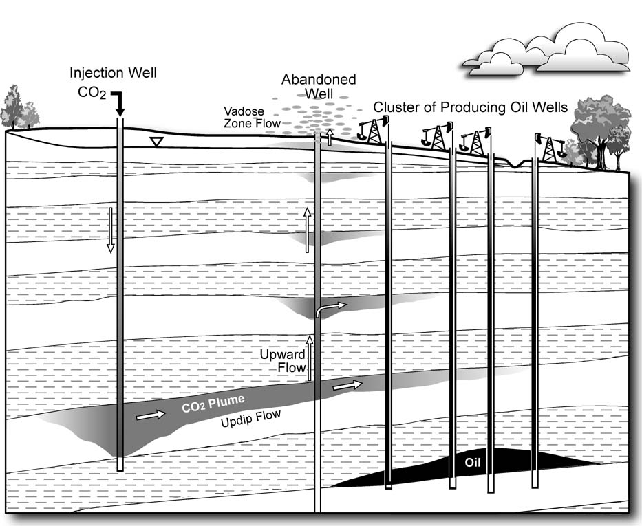 Oil Well Drilling Diagram - Steam / CO2 Injection Flood